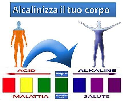 Effetti del pH sul corpo
