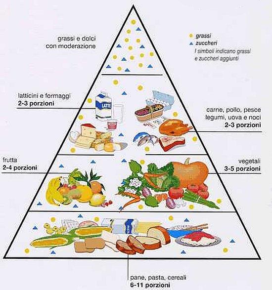 qual e la dieta mediterranea